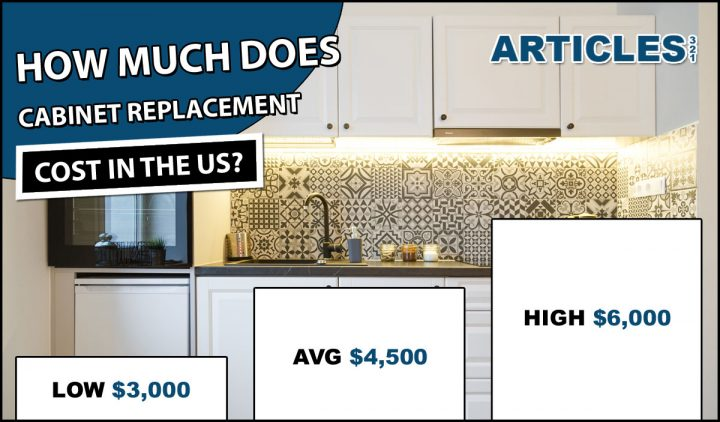 How Much Does Cabinet Replacement Cost?
