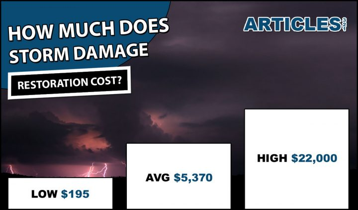 How Much Does Storm Damage Restoration Cost?