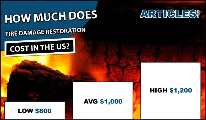 Fire Damage Restoration Cost
